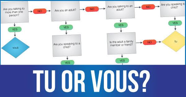 Tu or Vous